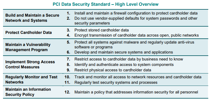 PCI DSS High Level Overview